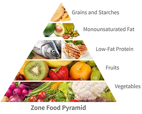 Dr Barry Sears' Zone food pyramid